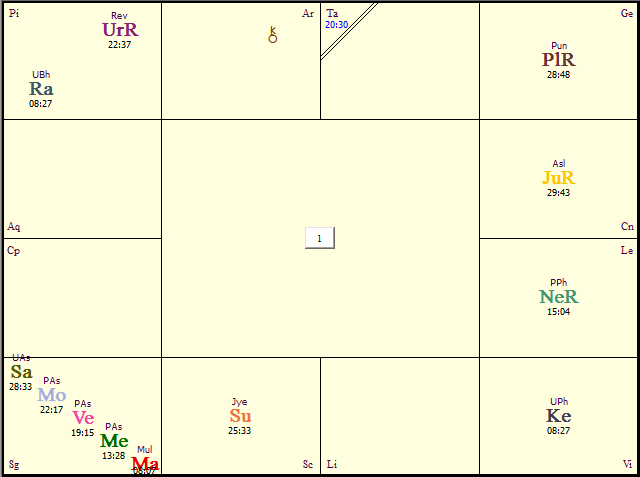 Astro Thoughts | My Typically Aquarian Attempt at Astrological